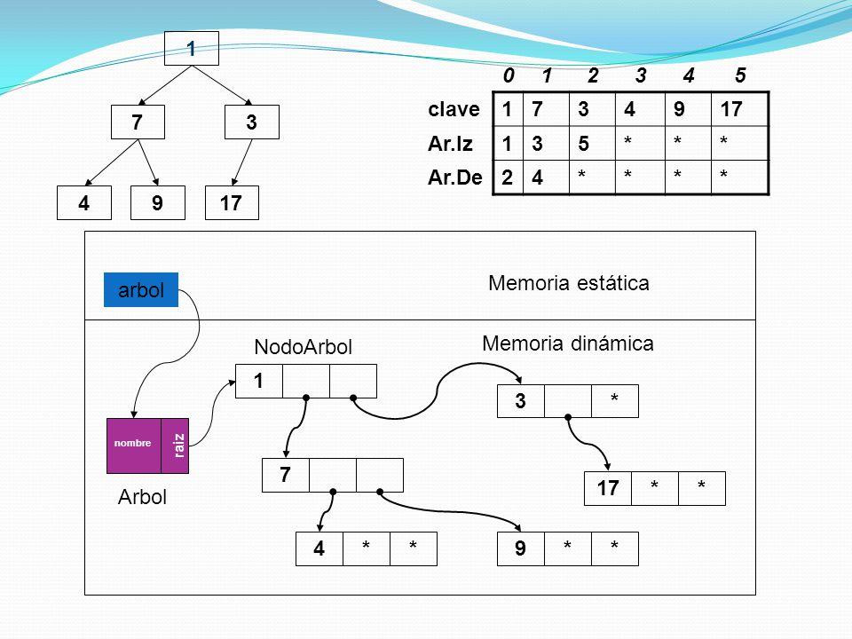 1 1. 2. 3. 4. 5. clave. 7. 9. 17. Ar.Iz. * Ar.De. 7. 3. 4. 9. 17. arbol. Memoria estática.