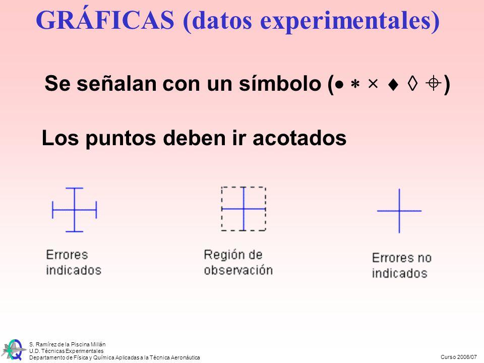 GRÁFICAS (datos experimentales)