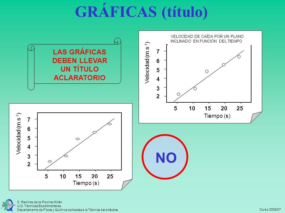 GRÁFICAS (título) NO LAS GRÁFICAS DEBEN LLEVAR UN TÍTULO ACLARATORIO 5