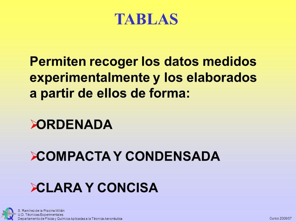 TABLAS Permiten recoger los datos medidos experimentalmente y los elaborados a partir de ellos de forma: