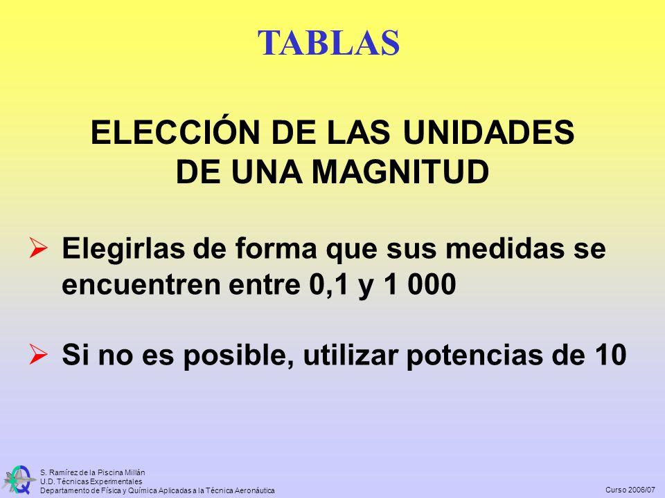 ELECCIÓN DE LAS UNIDADES DE UNA MAGNITUD