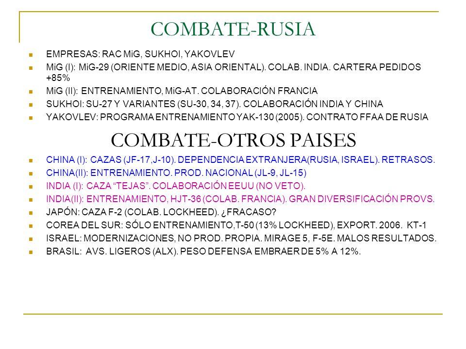 COMBATE-RUSIA COMBATE-OTROS PAISES EMPRESAS: RAC MiG, SUKHOI, YAKOVLEV