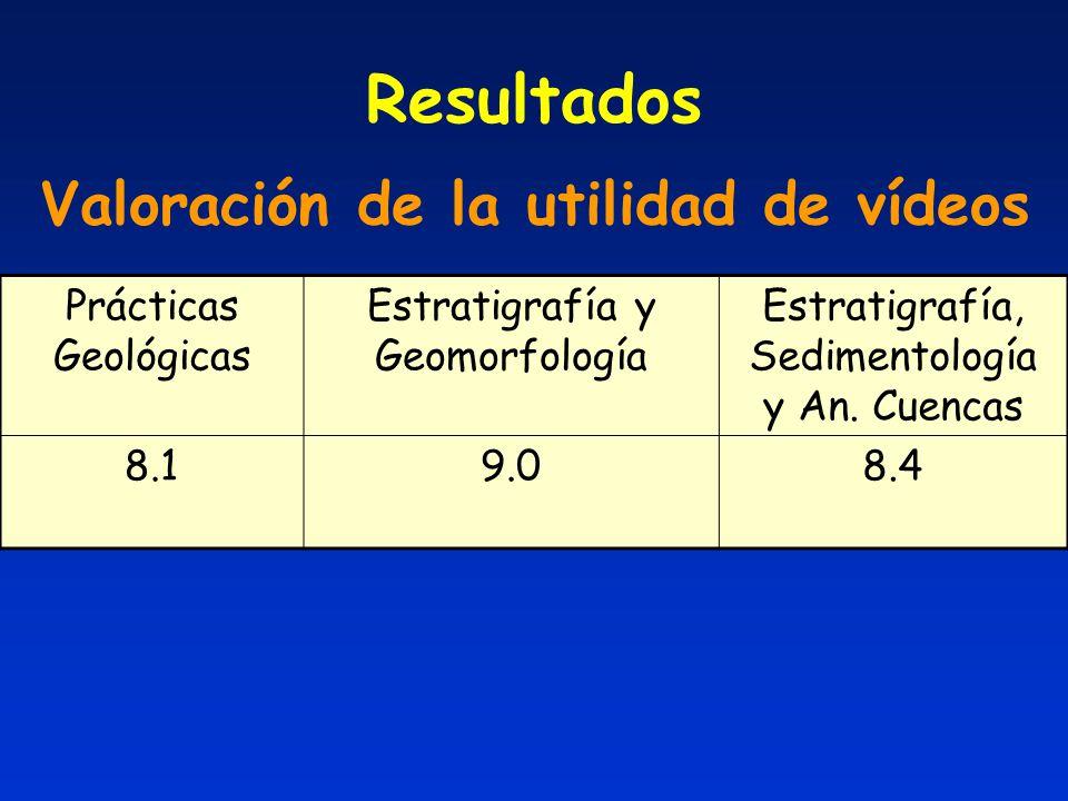 Resultados Valoración de la utilidad de vídeos Prácticas Geológicas