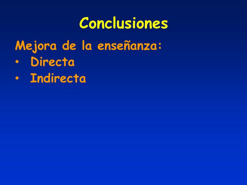 Conclusiones Mejora de la enseñanza: Directa Indirecta