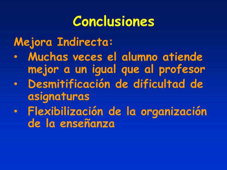 Conclusiones Mejora Indirecta: