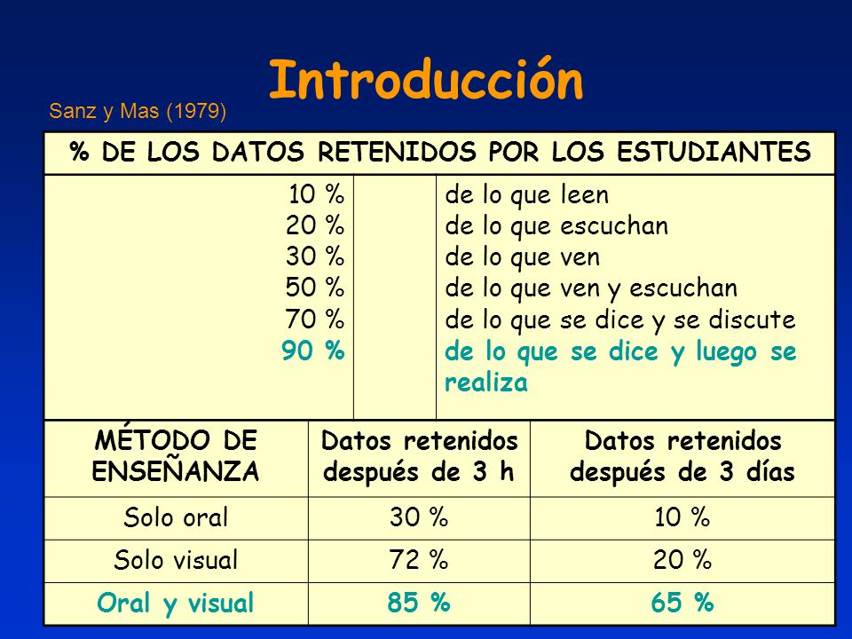 Introducción % DE LOS DATOS RETENIDOS POR LOS ESTUDIANTES 10 % 20 %