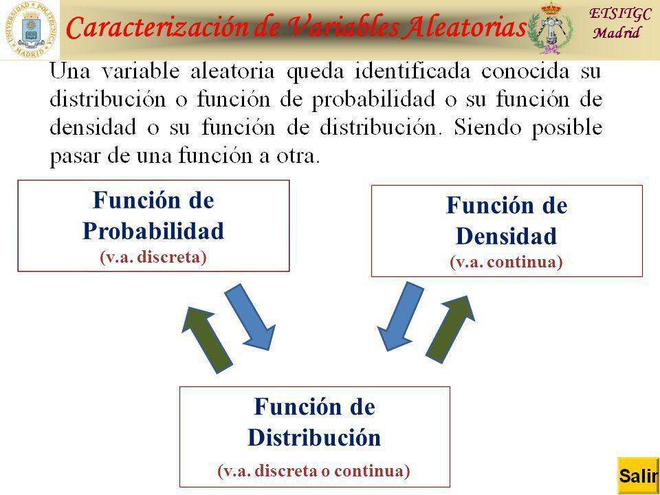 Caracterización de Variables Aleatorias