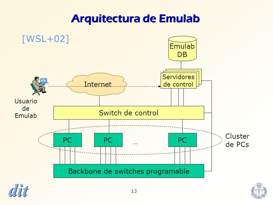 Arquitectura de Emulab