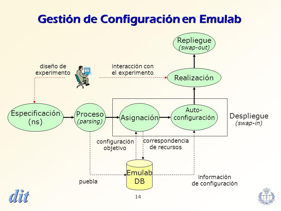 Gestión de Configuración en Emulab