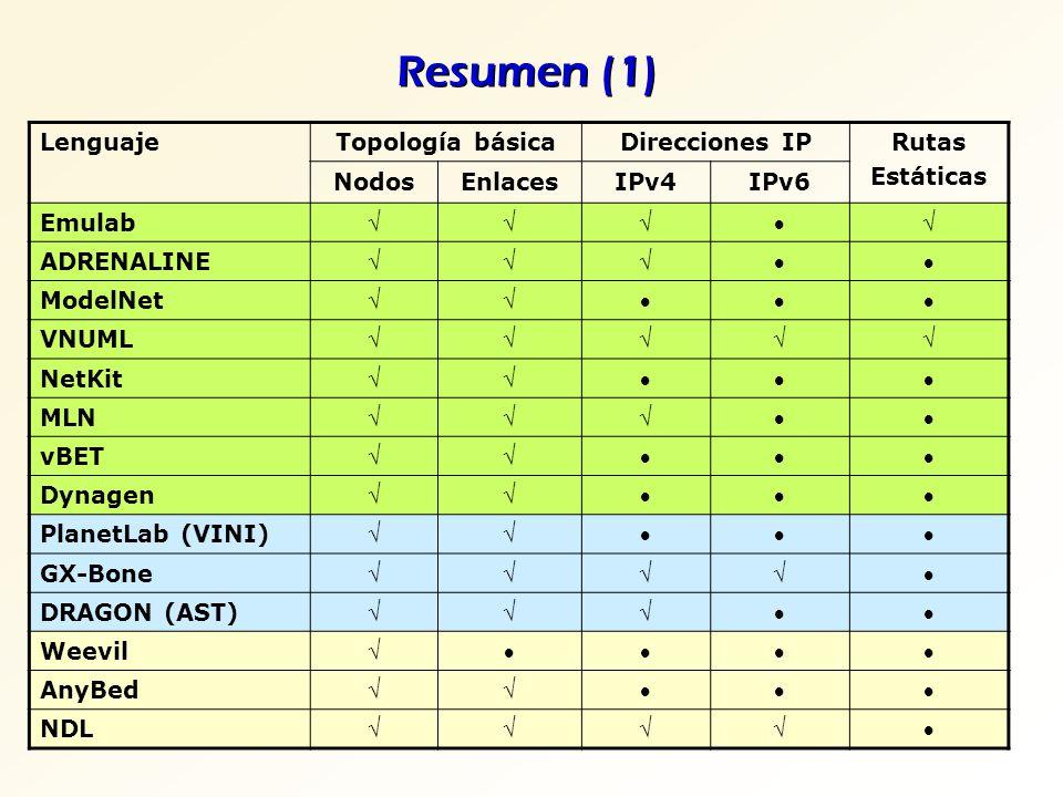 Resumen (1) Lenguaje Topología básica Direcciones IP Rutas Estáticas