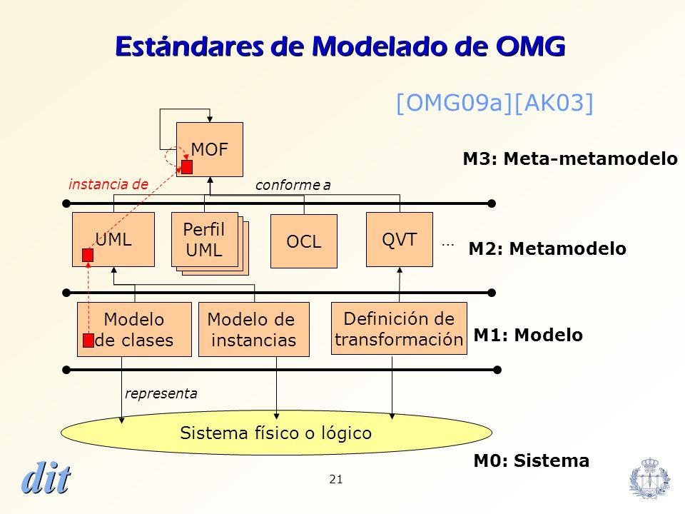 Estándares de Modelado de OMG