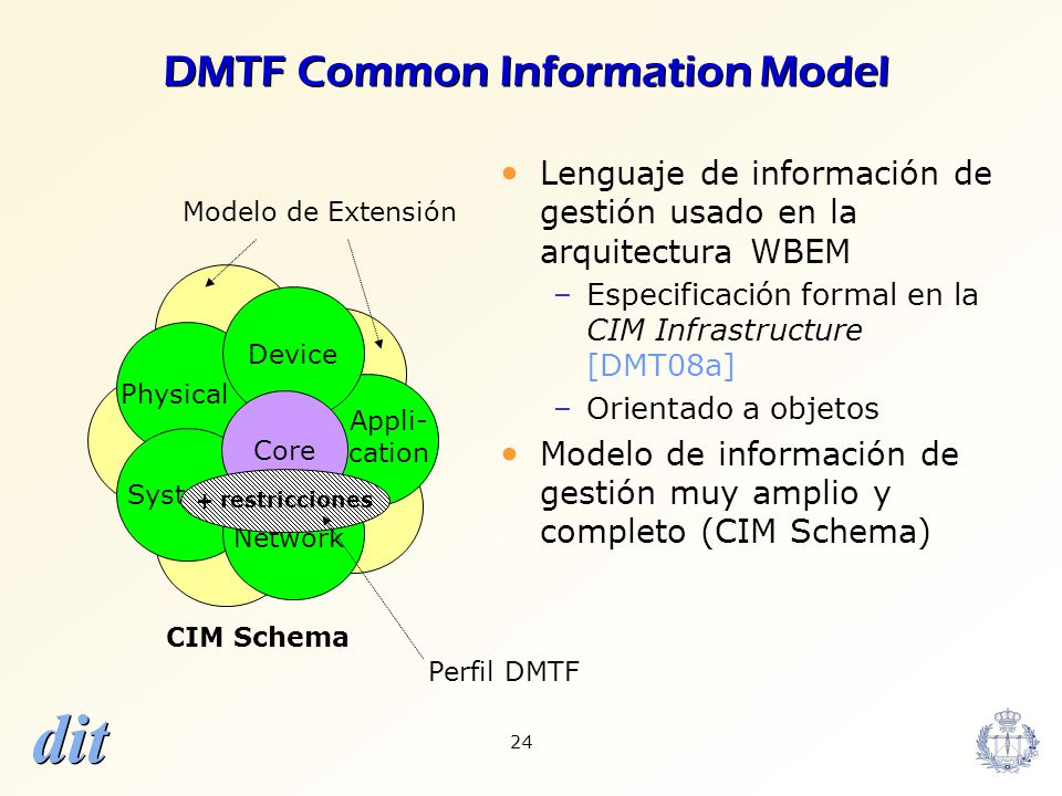 DMTF Common Information Model