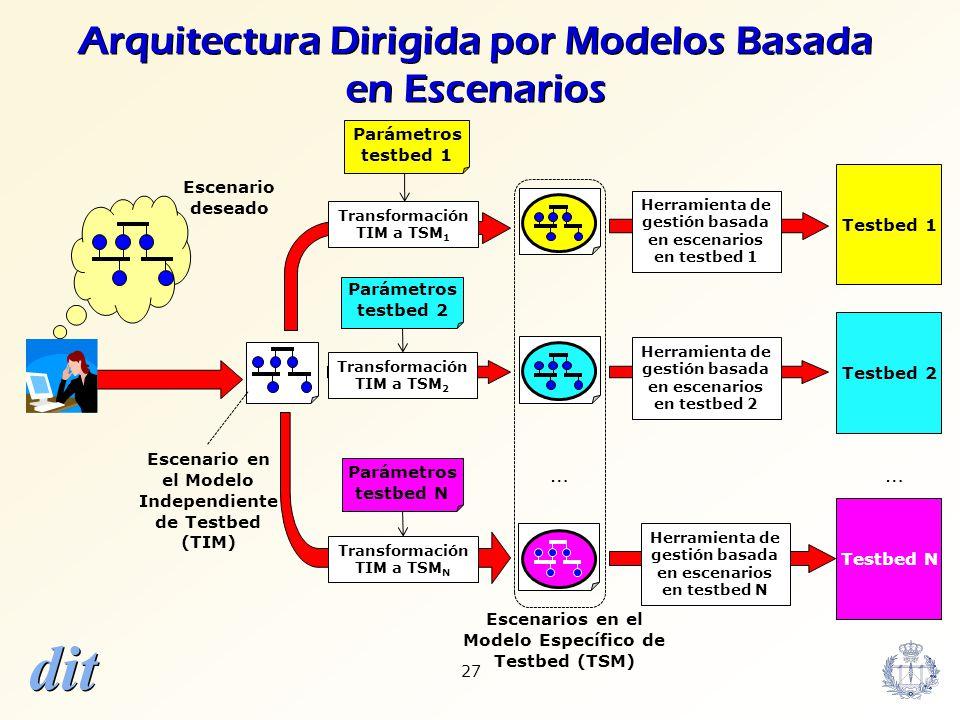 Arquitectura Dirigida por Modelos Basada en Escenarios