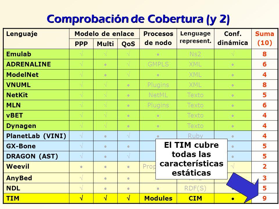 Comprobación de Cobertura (y 2)
