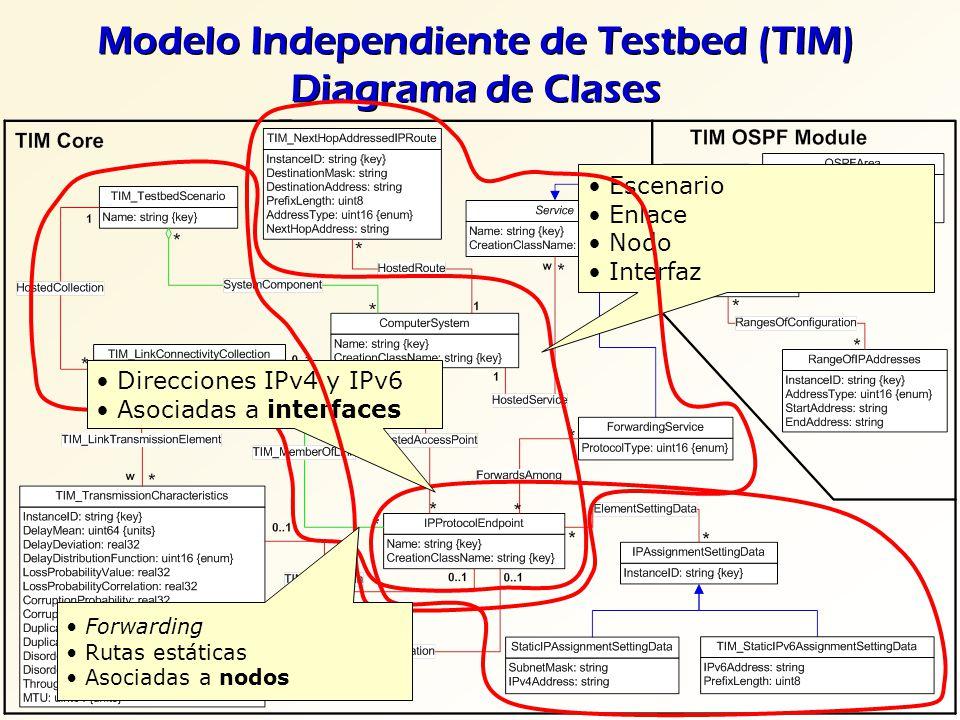Modelo Independiente de Testbed (TIM) Diagrama de Clases