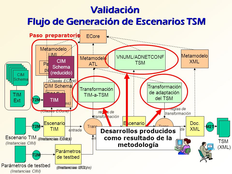 Validación Flujo de Generación de Escenarios TSM