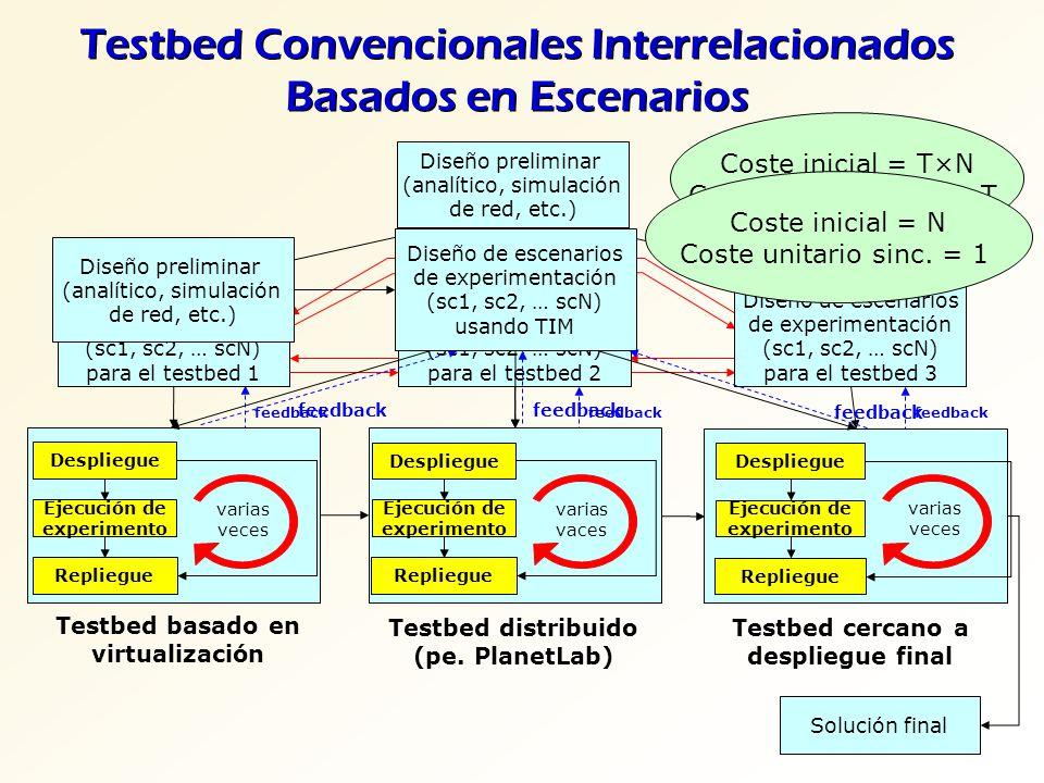 Testbed Convencionales Interrelacionados Basados en Escenarios