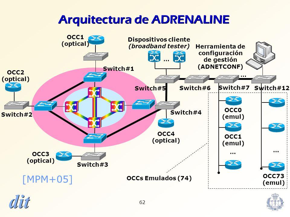 Arquitectura de ADRENALINE