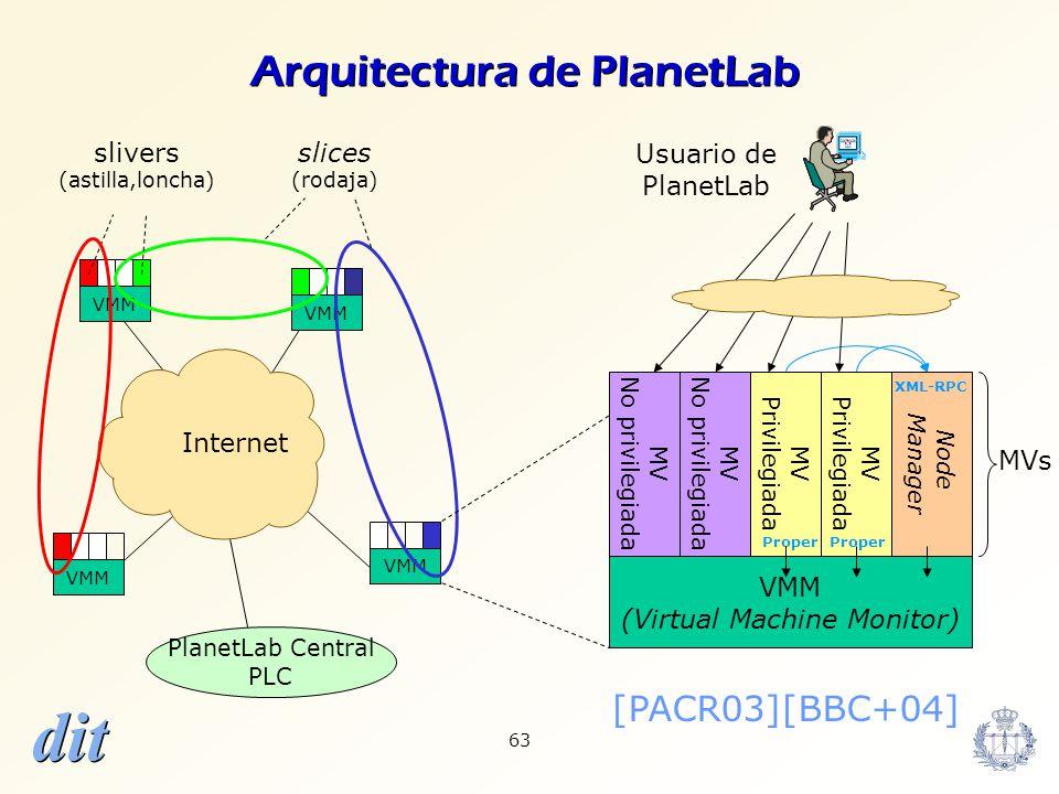 Arquitectura de PlanetLab