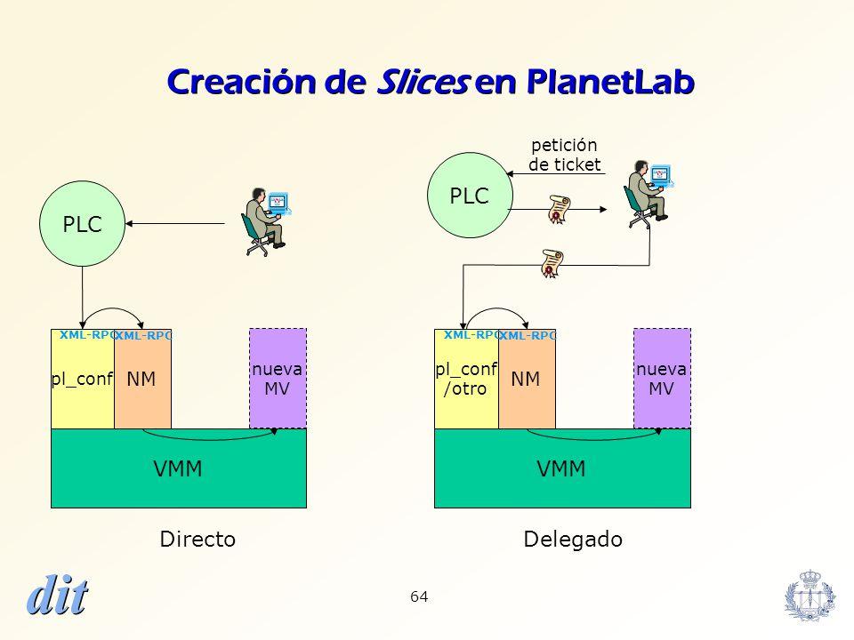 Creación de Slices en PlanetLab