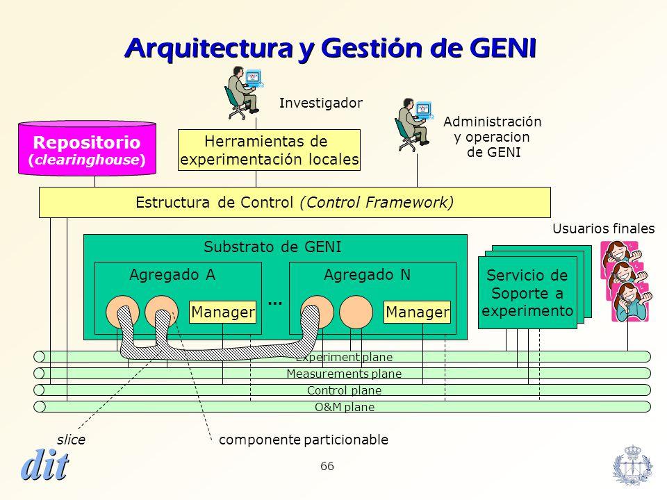 Arquitectura y Gestión de GENI
