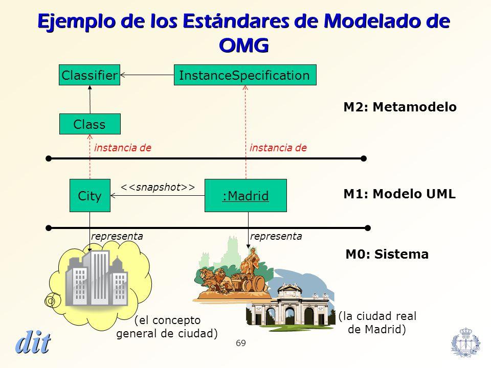 Ejemplo de los Estándares de Modelado de OMG