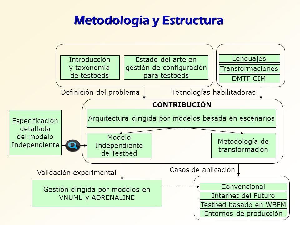 Metodología y Estructura