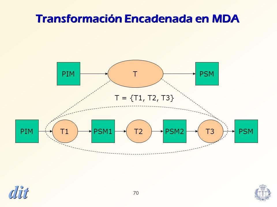 Transformación Encadenada en MDA