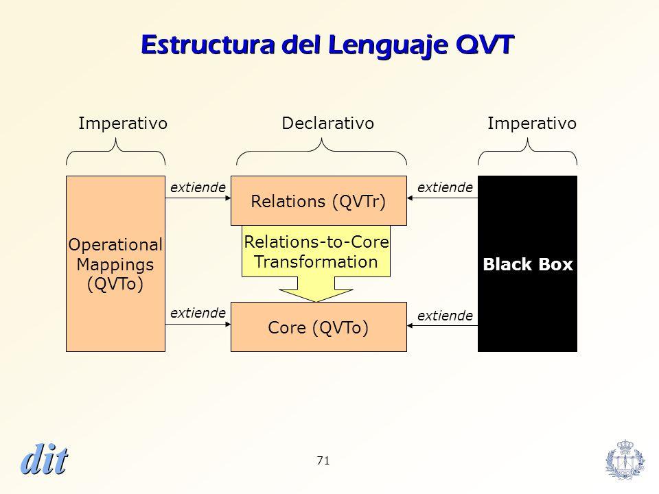 Estructura del Lenguaje QVT