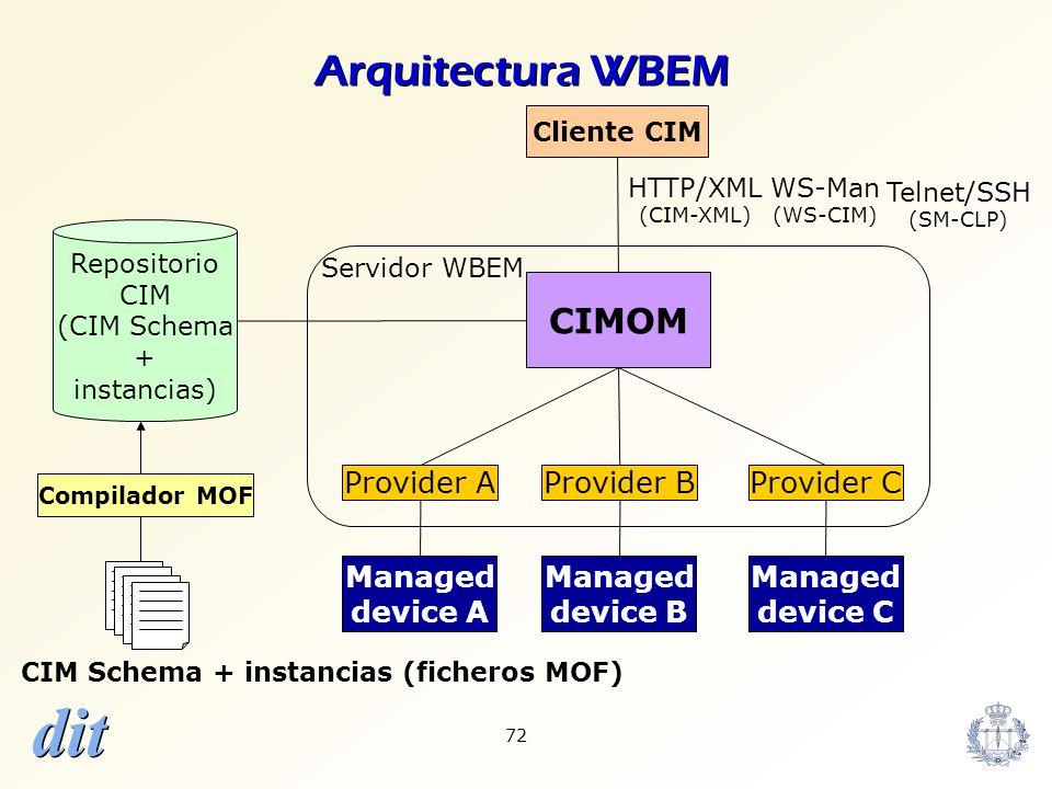CIM Schema + instancias (ficheros MOF)
