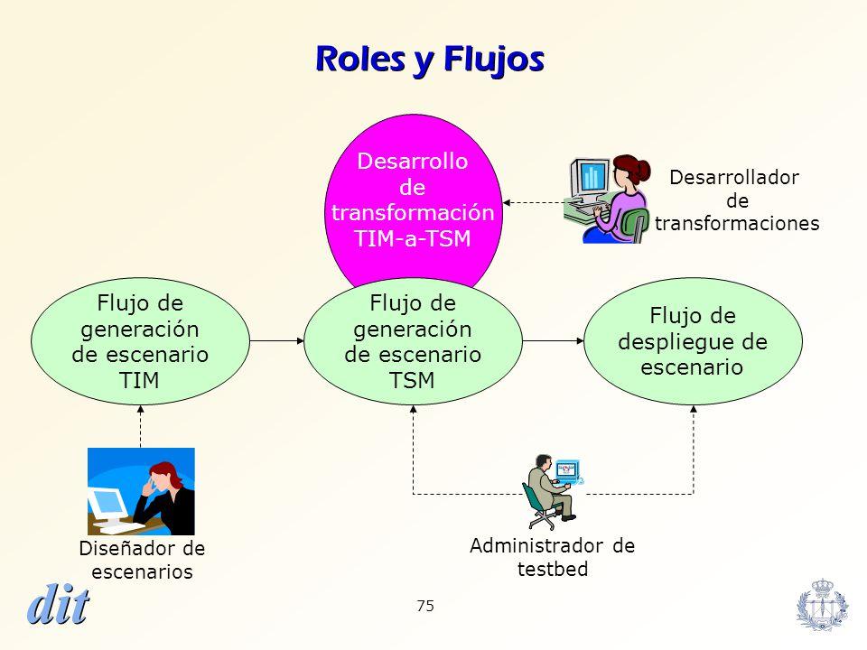 Roles y Flujos Desarrollo de transformación TIM-a-TSM Flujo de