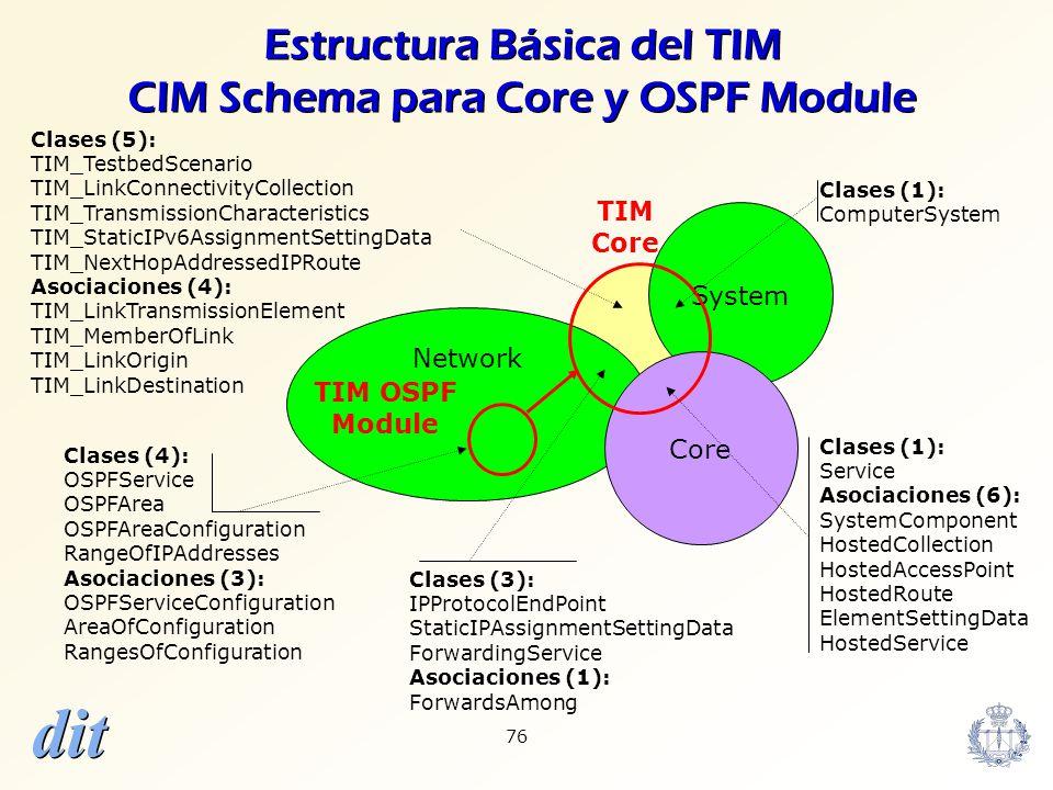 Estructura Básica del TIM CIM Schema para Core y OSPF Module