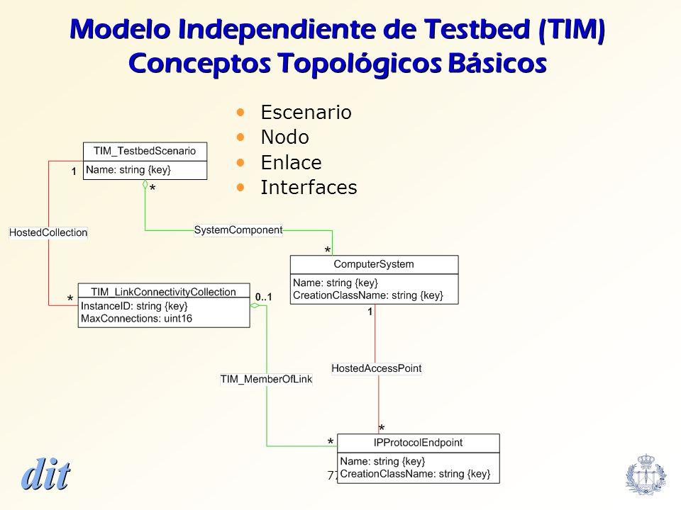 Modelo Independiente de Testbed (TIM) Conceptos Topológicos Básicos