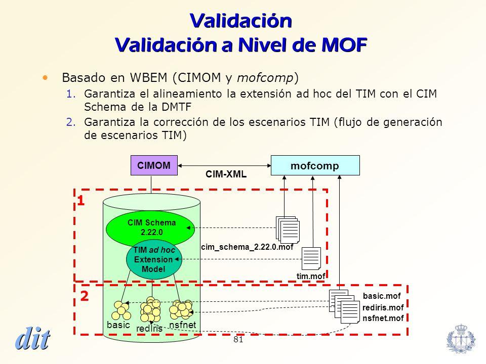 Validación Validación a Nivel de MOF