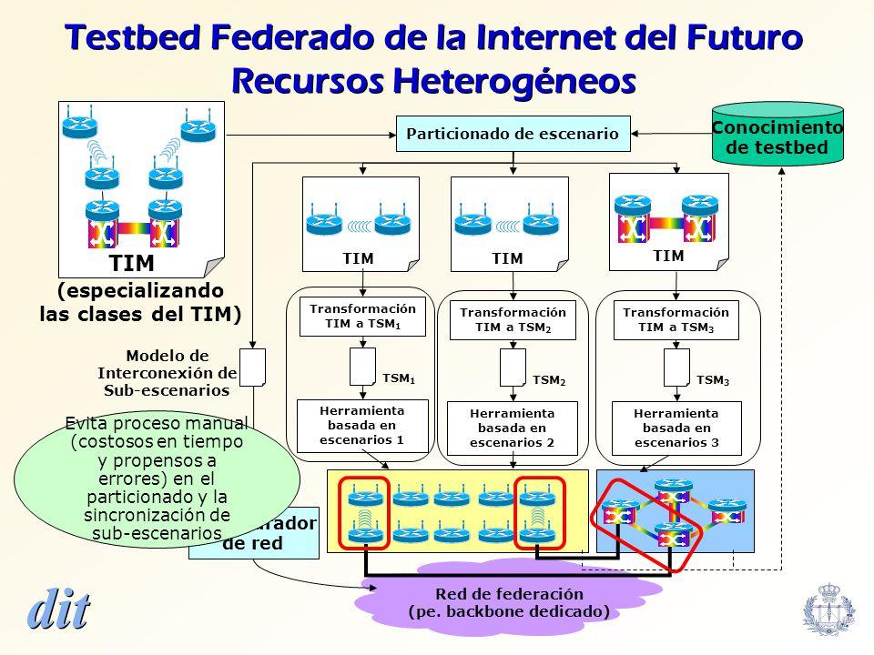 Testbed Federado de la Internet del Futuro Recursos Heterogéneos