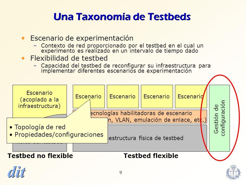 Una Taxonomía de Testbeds