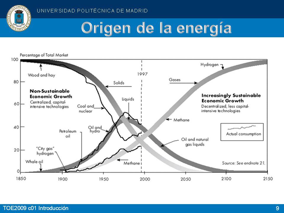 Origen de la energía