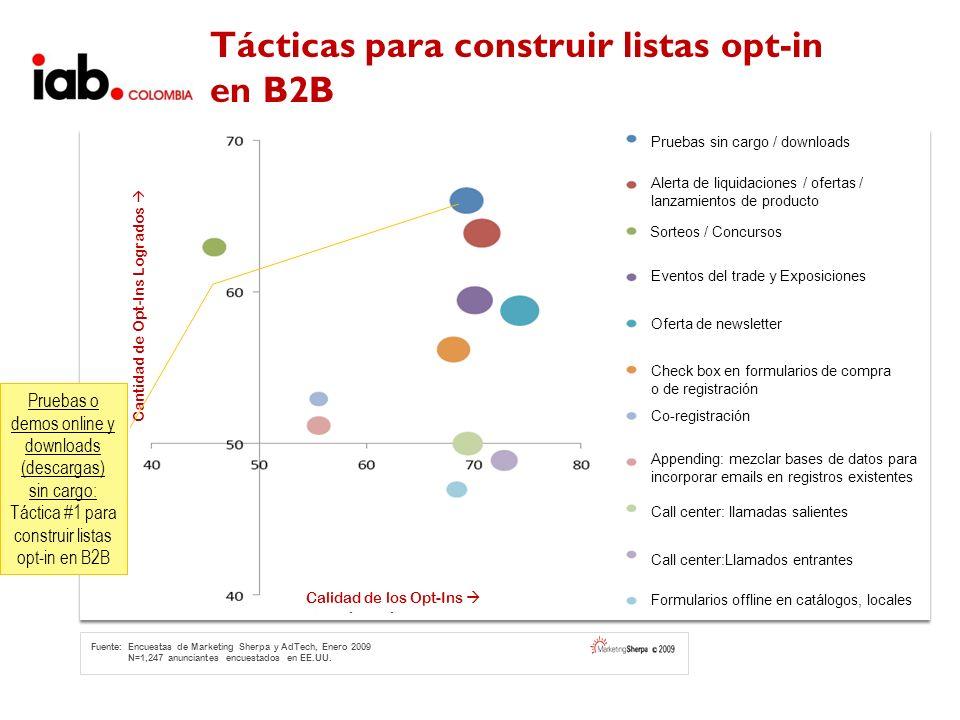 Tácticas para construir listas opt-in en B2B