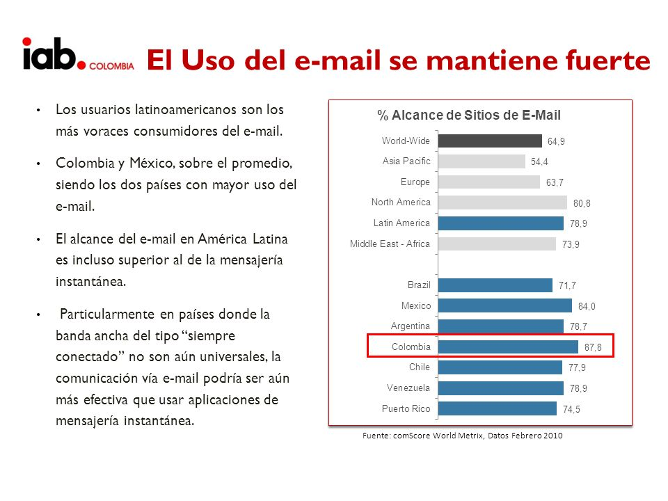 El Uso del e-mail se mantiene fuerte