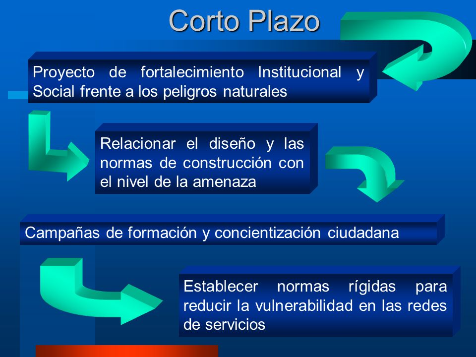 Corto Plazo Proyecto de fortalecimiento Institucional y Social frente a los peligros naturales.