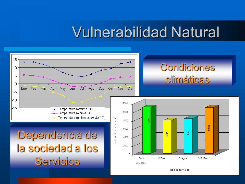 Vulnerabilidad Natural