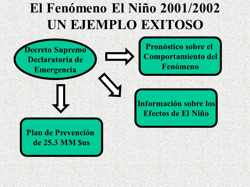 El Fenómeno El Niño 2001/2002 UN EJEMPLO EXITOSO