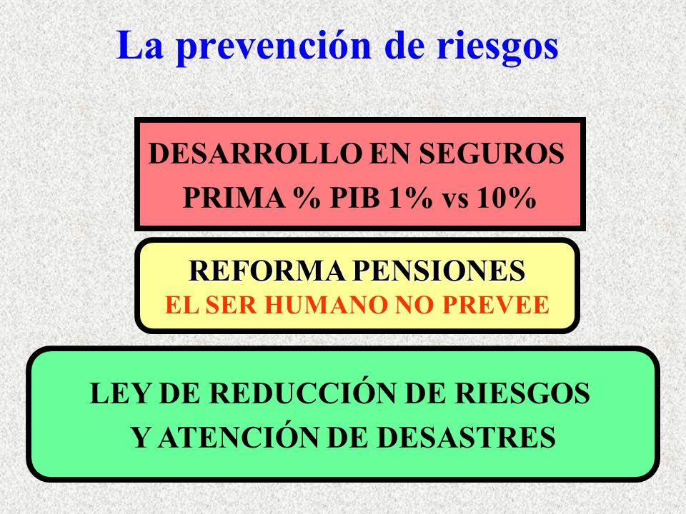 La prevención de riesgos