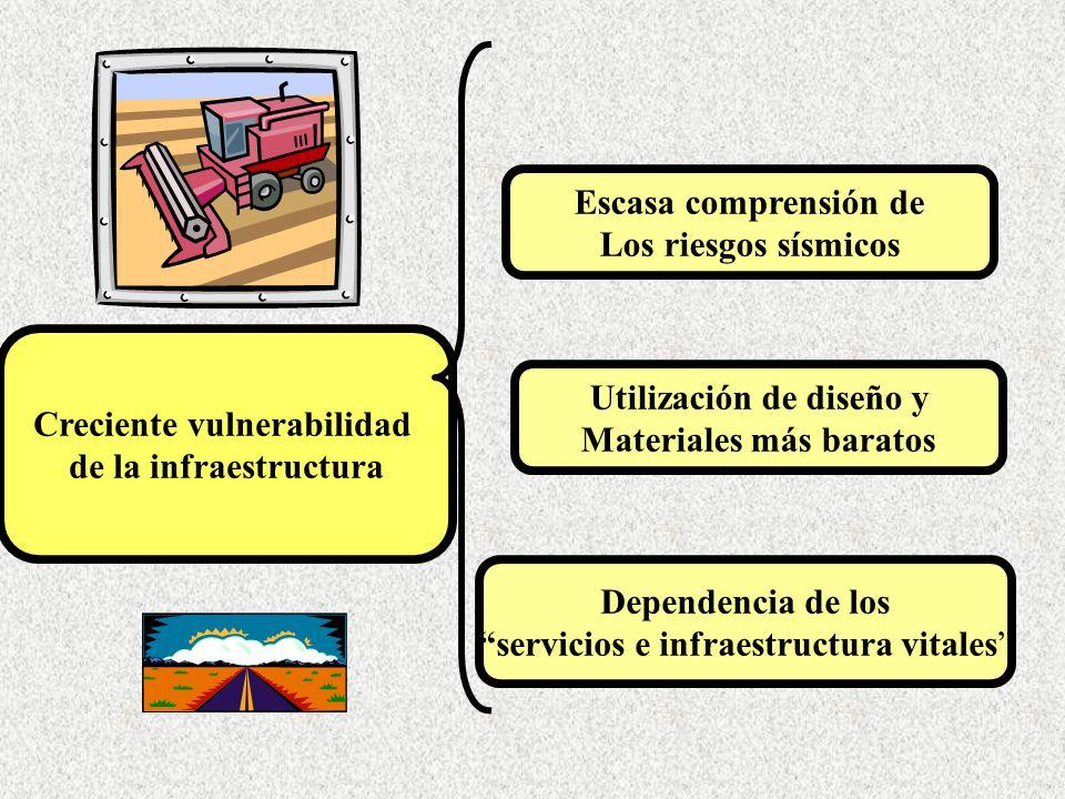 Creciente vulnerabilidad de la infraestructura Utilización de diseño y