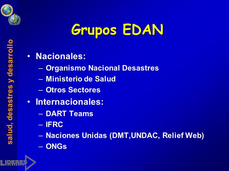 Grupos EDAN Nacionales: Internacionales: Organismo Nacional Desastres