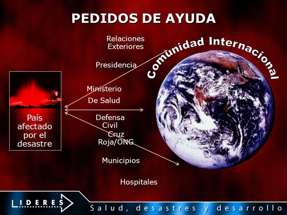 PEDIDOS DE AYUDA Comunidad Internacional País afectado por el desastre