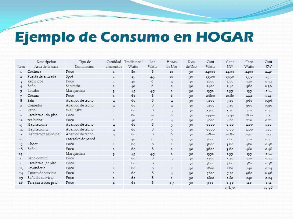 Ejemplo de Consumo en HOGAR