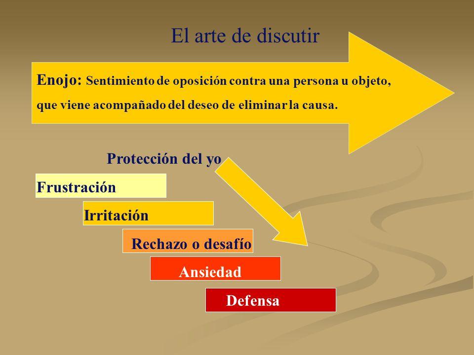 El arte de discutirEnojo: Sentimiento de oposición contra una persona u objeto, que viene acompañado del deseo de eliminar la causa.