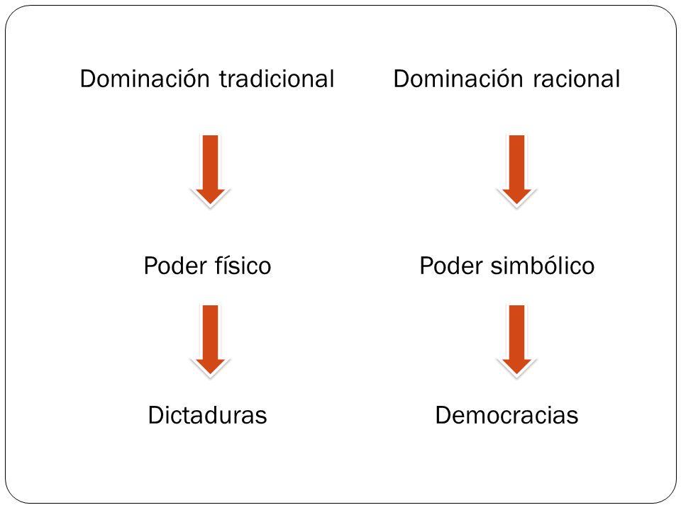 Dominación tradicional Poder físico Dictaduras