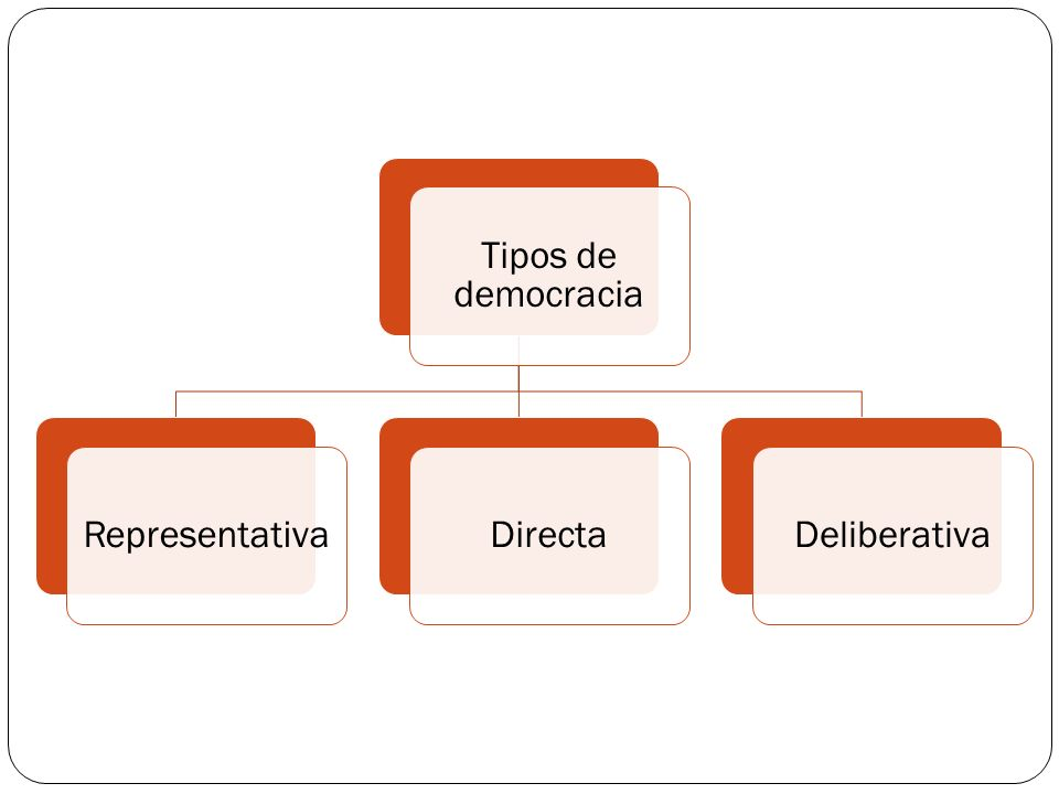 Tipos de democracia Representativa Directa Deliberativa